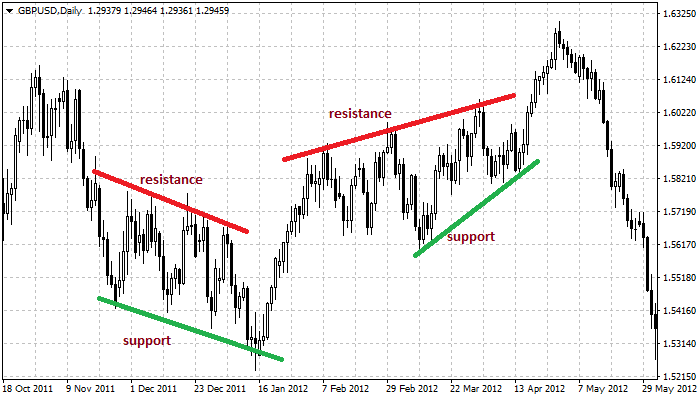 Price action forming support and resistance areas
