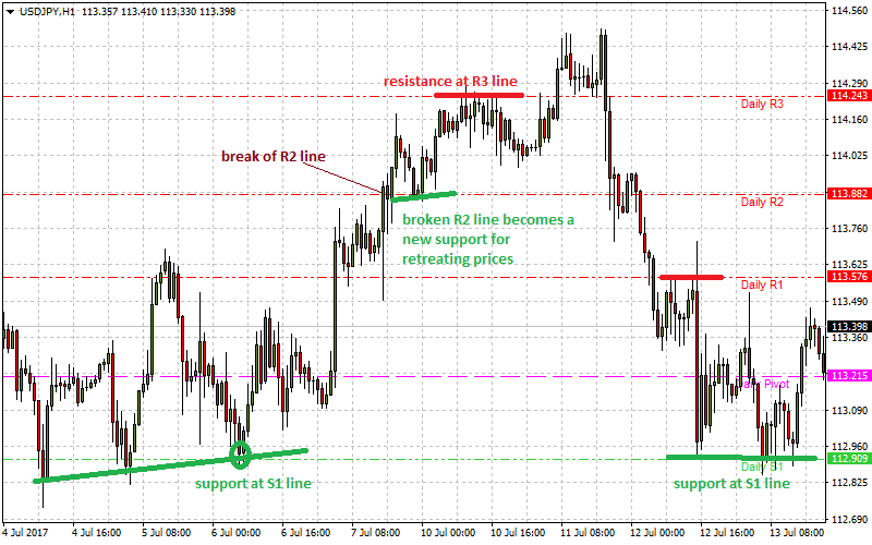 Support and resistance plotted with pivot point calculator