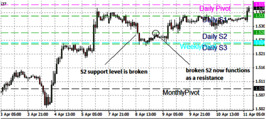 Break of pivot points and implication for support and resistance
