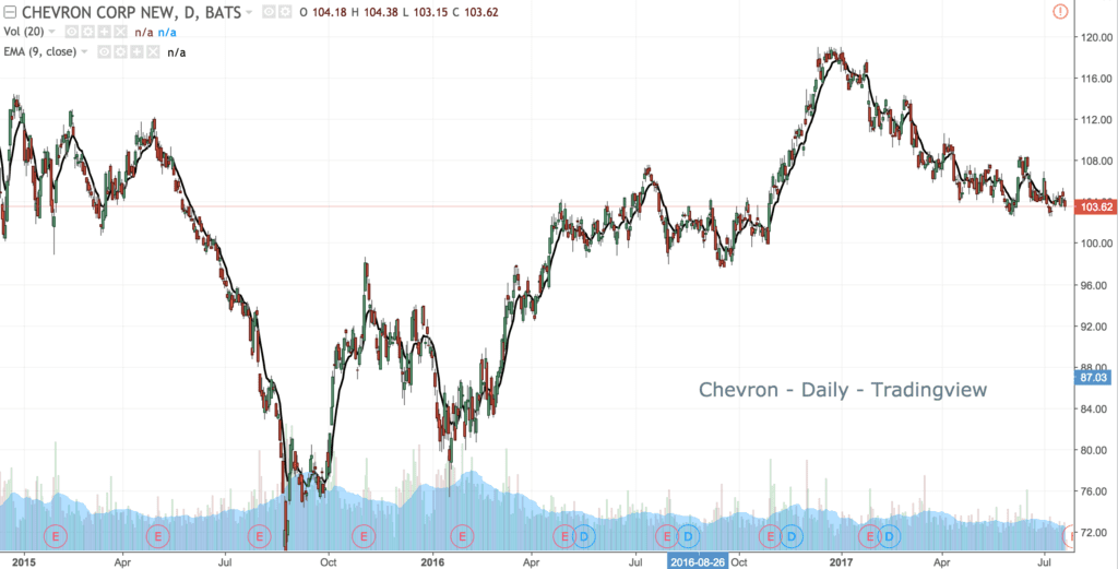 Example 3 - Moving Averages in Chevron - Trend MA