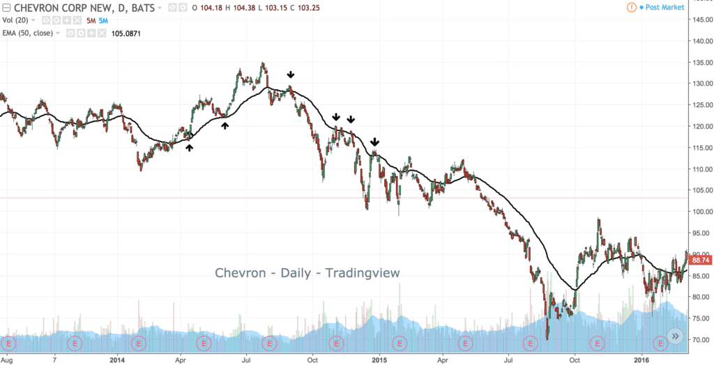 Example 4- Moving Averages in Chevron stock