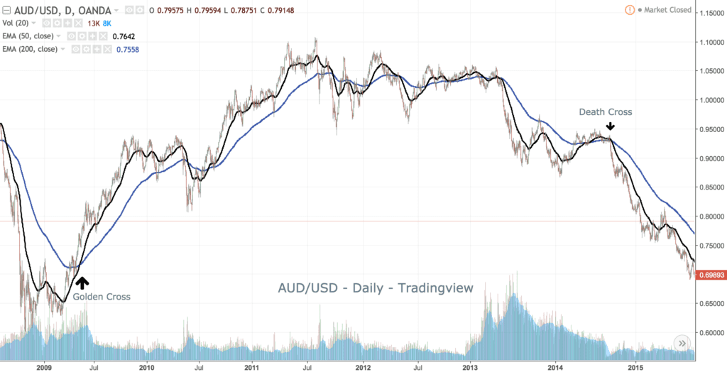 Example 5- Moving Averages Death-Gold cross