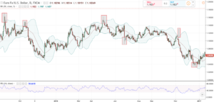 Bollinger Bands as volatility indicator