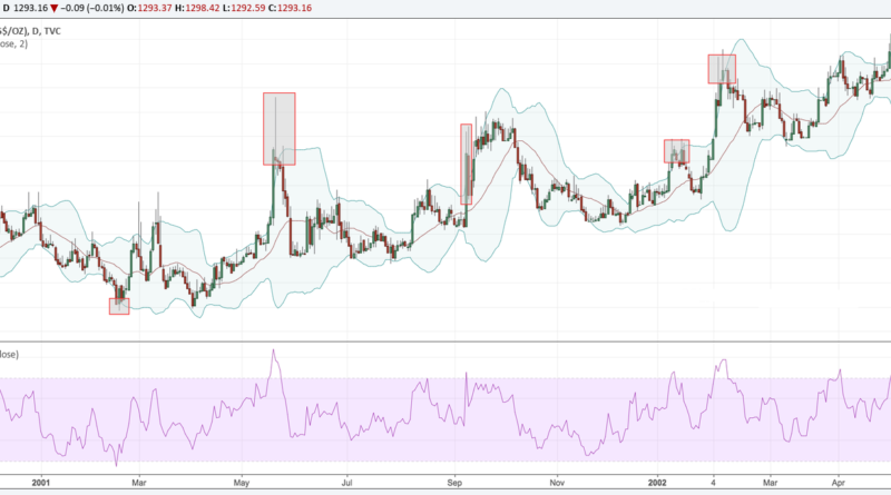 Trade The Range with Bollinger Bands