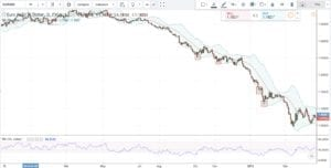 Prices outside the Bollinger bands