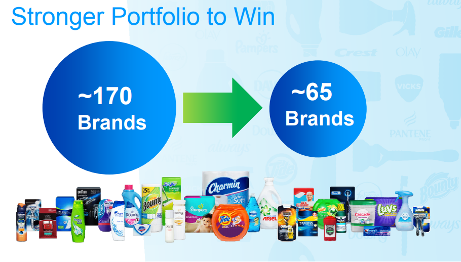 The Procter & Gamble Company portfolio