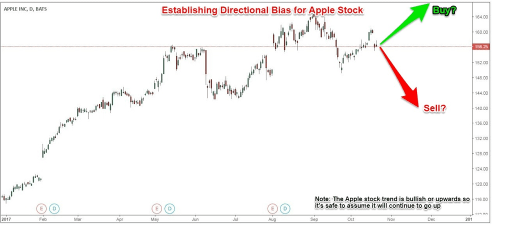 establishing a directional bias for Apple stock