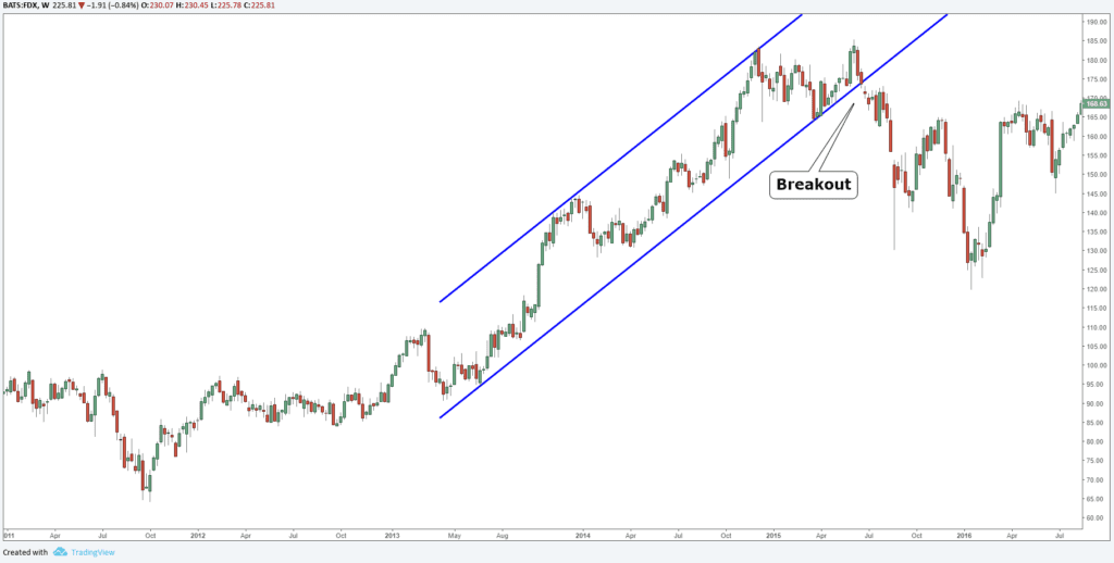 Channel Break Chart in trading