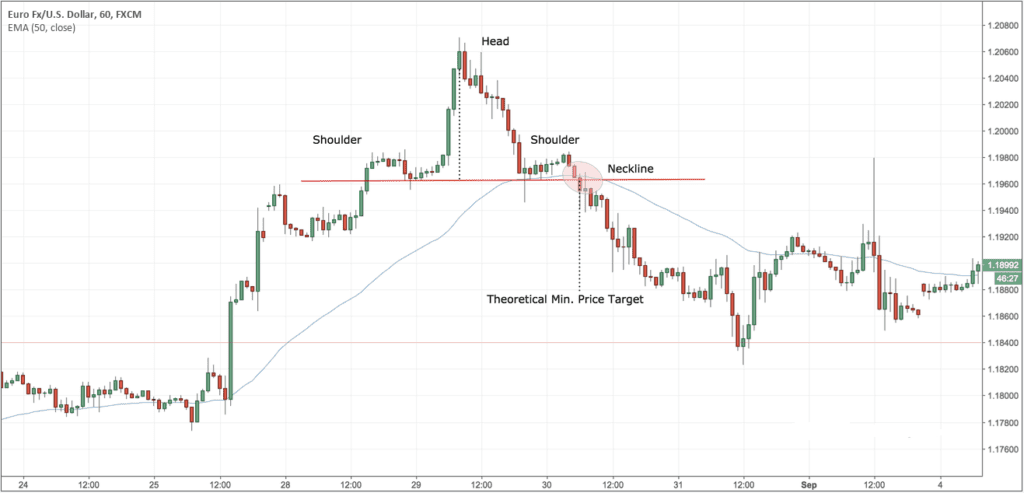 Head-and-Shoulder in technical analysis
