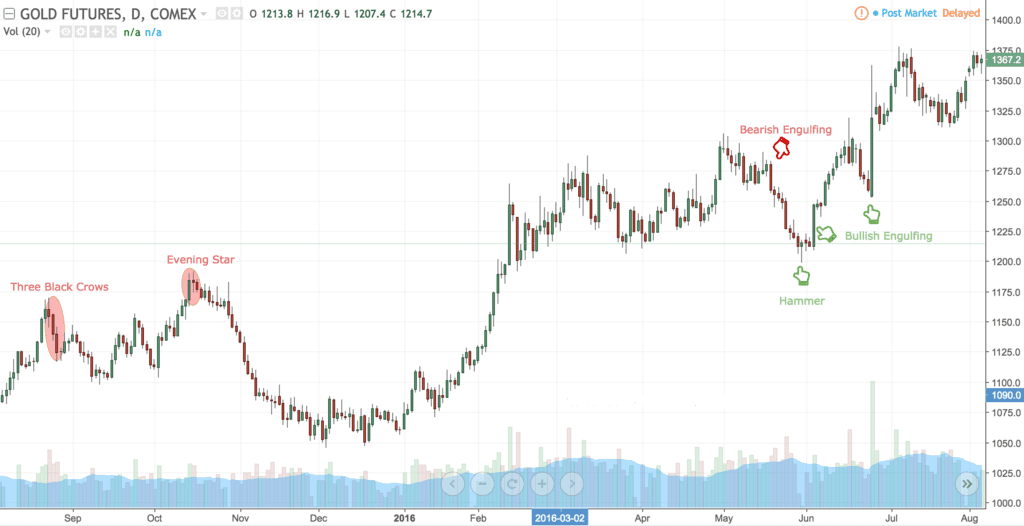 Cup & Handle charts pattern in technical analysis