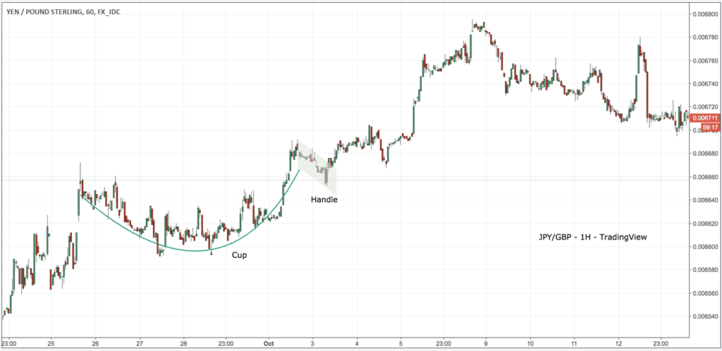 cup & hansle charts pattern in technical analysis