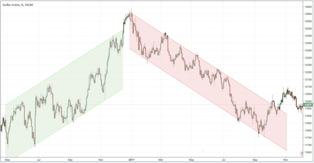 how to use green and red channels in forex trading
