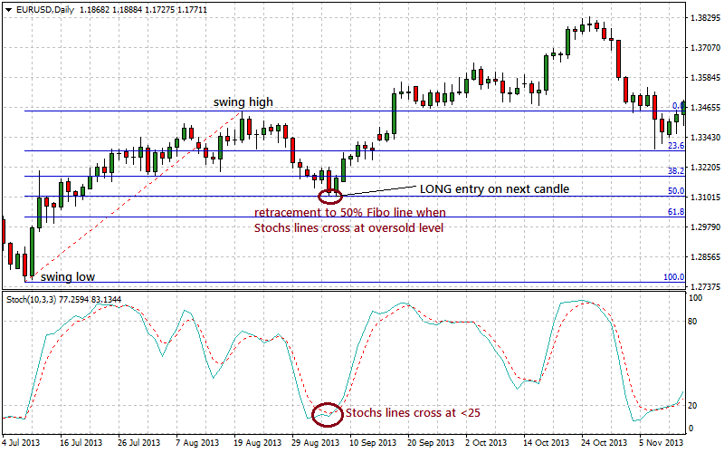 how to find a long trade entry by Fibonacci retracement