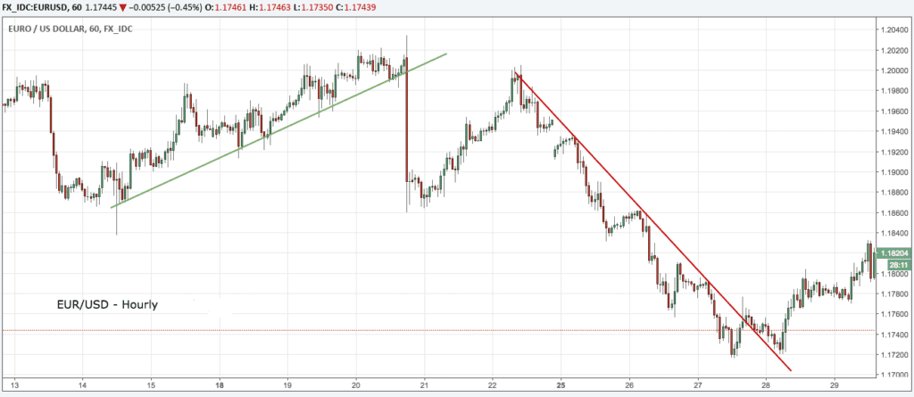 Trend Lines in Technical Analysis (1)