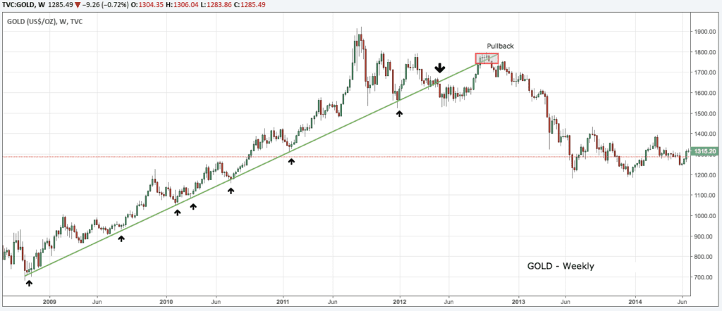 Trend Lines in Technical Analysis (2)