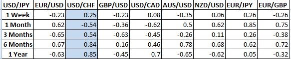 Changes in currency correlations