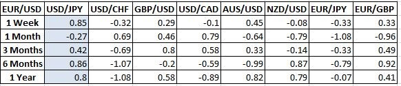 currency correlations over time