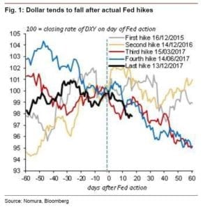 USD Dollar while Fed tightening