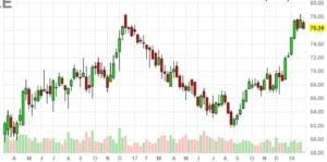 SPDR S&P Energy ETF Weekly Chart