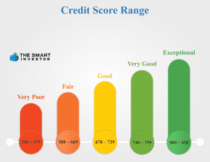 Credit Score Ranges Basics