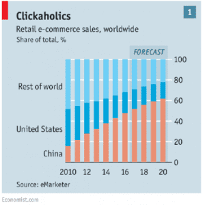 China capturing a larger share of online sales over time