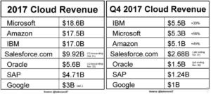 Amazon as a Market Leader In Cloud Services