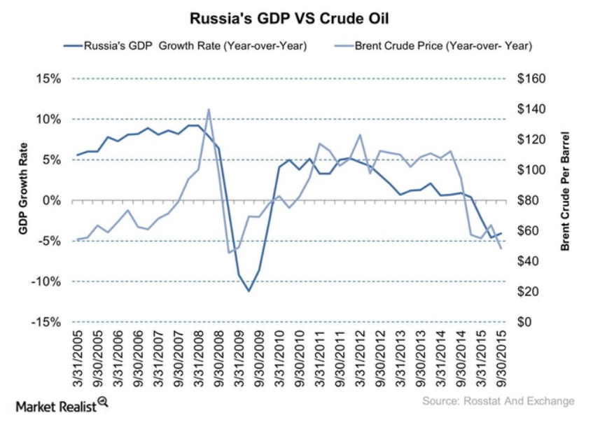how the Russian economy faired over the decade up to when the oil price bottomed