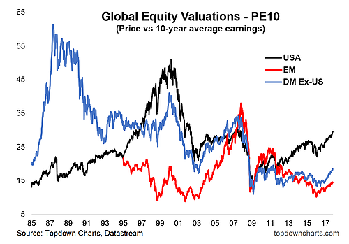 global equity valuations - cape ratio 10 last years