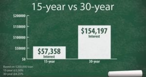 15 vs 30 Year Mortgage - Which One Is Better For You