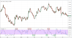 The Stochastic (%K%D) Indicator