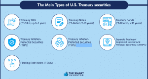 the Main Types of U.S. Treasury securities