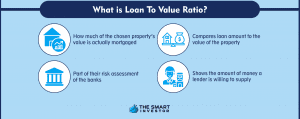 What is Loan To Value Ratio