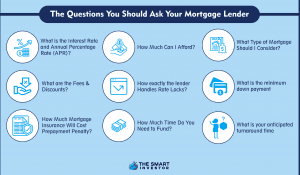 the questions you should ask your mortgage lender
