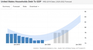 US Households debt to GDP forecast