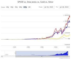 sp500-vs-dow-jones-vs-go (1)