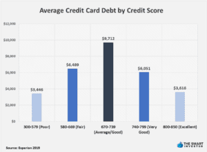 Average Credit Card Debt by Credit Score