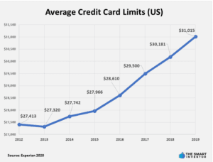 Average Credit Card Limits in he US