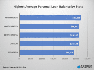 Highest Average Personal Loan Balance by State