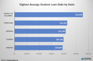 Highest Average Student Loan Debt by State