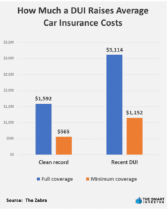 How Much a DUI Raises Average Car Insurance Costs (1)