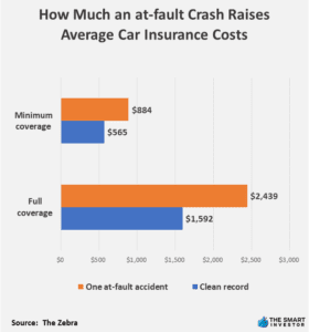 How Much an at-fault Crash Raises Average Car Insurance Costs