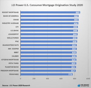 J.D. Power U.S. Consumer Satisfaction Study 2020