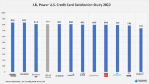 J.D. Power U.S. Credit Card Satisfaction Study 2020