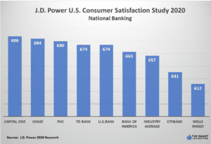 JD Power National Banking 2020