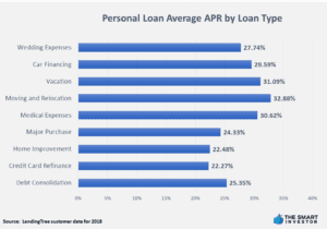 Personal Loan Average APR by Loan Type