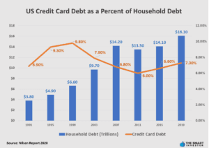 US Credit Card Debt as a Percent of Household Debt