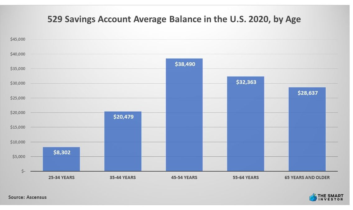 Chart: 529 Savings Account Average Balance in the U.S. 2020, by Age