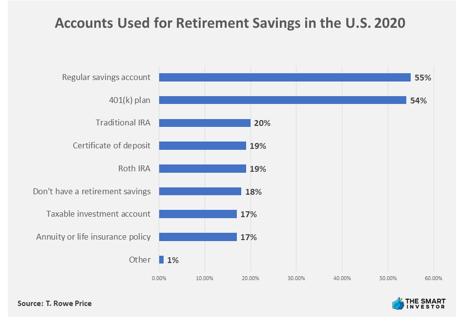 Chart: Accounts Used for Retirement Savings in the U.S. 2020