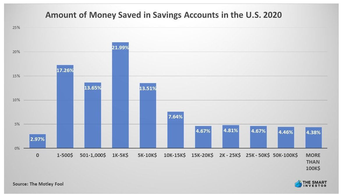 Chart: Amount of Money Saved in Savings Accounts in the U.S. 2020