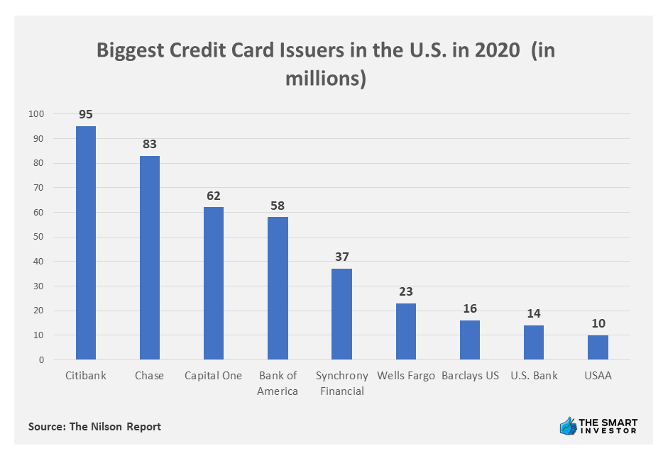 Chart: Biggest Credit Card Issuers in the U.S. in 2020 (in millions)